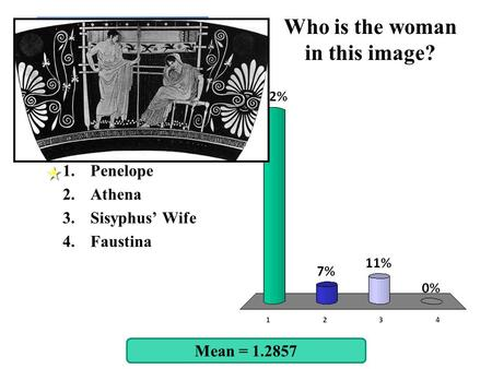 Who is the woman in this image? Mean = 1.2857 1.Penelope 2.Athena 3.Sisyphus' Wife 4.Faustina.