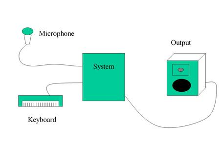 System Microphone Keyboard Output. Cross Synthesis: Two Implementations.