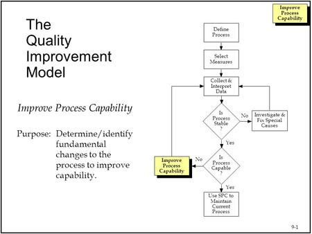 9-1 Improve Process Capability The Quality Improvement Model Use SPC to Maintain Current Process Collect & Interpret Data Select Measures Define Process.