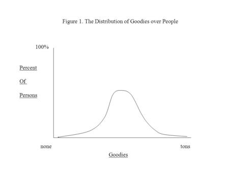 Figure 1. The Distribution of Goodies over People none tons Goodies 100% Percent Of Persons.