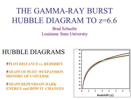 THE GAMMA-RAY BURST HUBBLE DIAGRAM TO z=6.6 Brad Schaefer Louisiana State University HUBBLE DIAGRAMS  PLOT DISTANCE vs. REDSHIFT  SHAPE OF PLOT  EXPANSION.