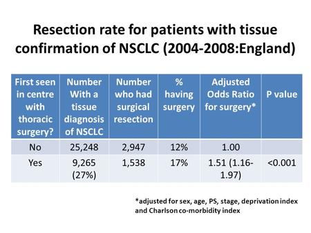 Resection rate for patients with tissue confirmation of NSCLC (2004-2008:England) First seen in centre with thoracic surgery? Number With a tissue diagnosis.