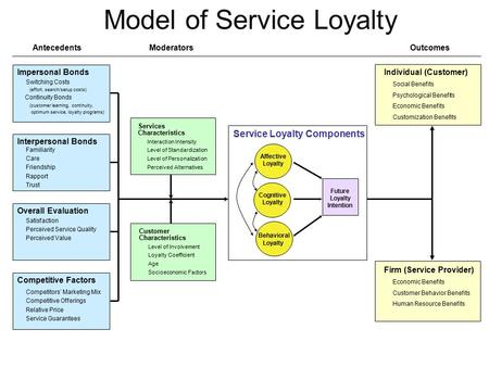 Model of Service Loyalty AntecedentsModeratorsOutcomes Overall Evaluation Satisfaction Perceived Service Quality Perceived Value Impersonal Bonds Switching.
