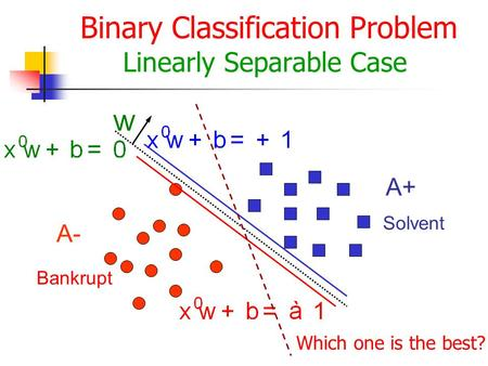 Binary Classification Problem Linearly Separable Case A- A+ Bankrupt Solvent Which one is the best?
