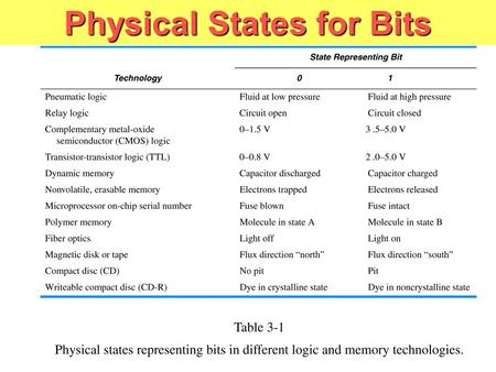 Physical States for Bits. Black Box Representations.