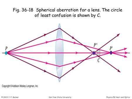 Fig Spherical aberration for a lens