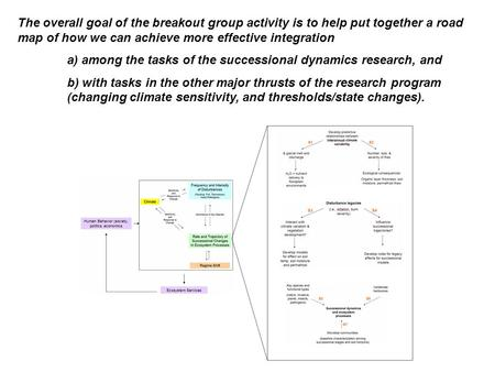 The overall goal of the breakout group activity is to help put together a road map of how we can achieve more effective integration a) among the tasks.