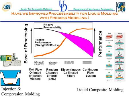 Center for Composite Materials Department of Mechanical Engineering Have we Improved Processability for Liquid Molding with Process Modeling ? Injection.