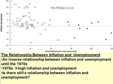 The Relationship Between Inflation and Unemployment An inverse relationship between inflation and unemployment until the 1970s 1970s  high inflation and.