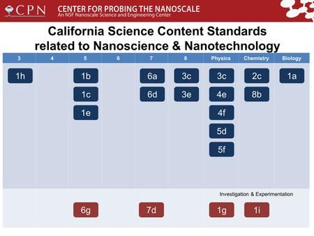 California Science Content Standards related to Nanoscience & Nanotechnology 345678PhysicsChemistryBiology Investigation & Experimentation 1h1b 1c 1e 6a.