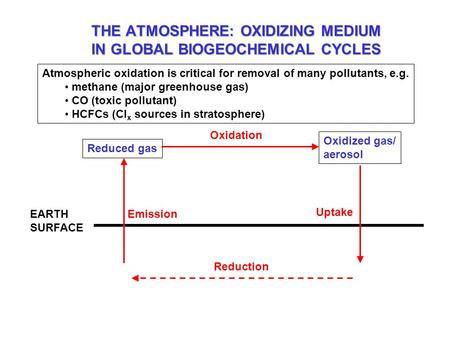 THE ATMOSPHERE: OXIDIZING MEDIUM IN GLOBAL BIOGEOCHEMICAL CYCLES EARTH SURFACE Emission Reduced gas Oxidized gas/ aerosol Oxidation Uptake Reduction Atmospheric.