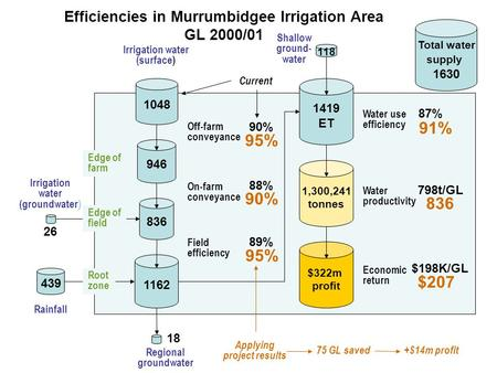Efficiencies in Murrumbidgee Irrigation Area GL 2000/01 Irrigation water (surface) Irrigation water (groundwater) Rainfall Regional groundwater 1048 439.