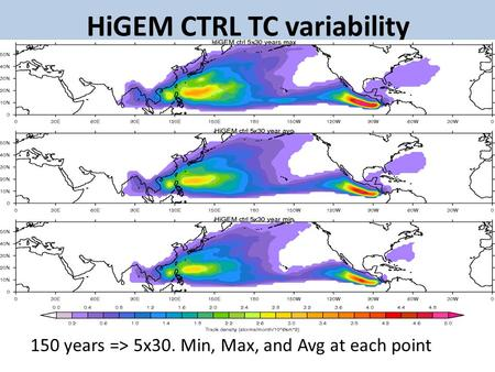 HiGEM CTRL TC variability 150 years => 5x30. Min, Max, and Avg at each point.