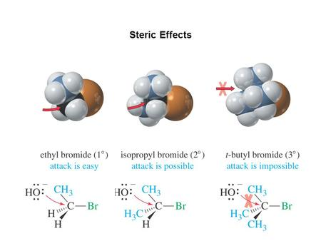 Steric Effects. Effect of Nucleophile Strength on Reaction Rate Across a period: CH 3 - > NH 2 - > OH - > F - Nucleophilicity: Strongest ----------------------
