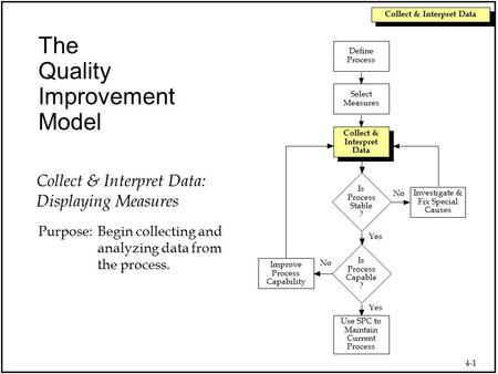 4-1 Collect & Interpret Data The Quality Improvement Model Use SPC to Maintain Current Process Collect & Interpret Data Select Measures Define Process.