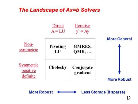 The Landscape of Ax=b Solvers Direct A = LU Iterative y' = Ay Non- symmetric Symmetric positive definite More RobustLess Storage (if sparse) More Robust.