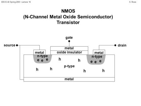 S. RossEECS 40 Spring 2003 Lecture 16 NMOS (N-Channel Metal Oxide Semiconductor) Transistor n-type metal oxide insulator metal p-type metal gate source.