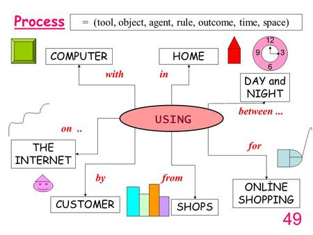 Process USING HOME ONLİNE SHOPPING COMPUTER CUSTOMER THE INTERNET on.. in by for between... DAY and NIGHT with SHOPS from = (tool, object, agent, rule,