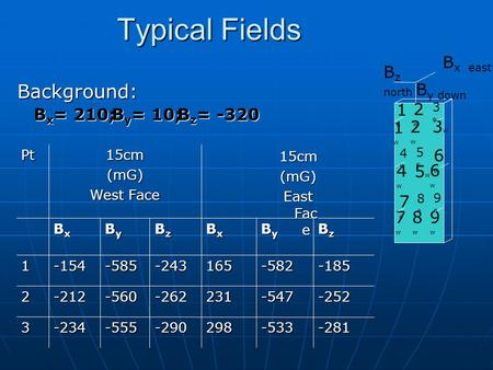 Typical Fields Background: 5w5w BzBzBzBz ByByByBy BxBxBxBx BzBzBzBz ByByByBy BxBxBxBx -281 -252 -185 -533 -547 -582 298 231 165 -290 -262 -243 -555 -560.