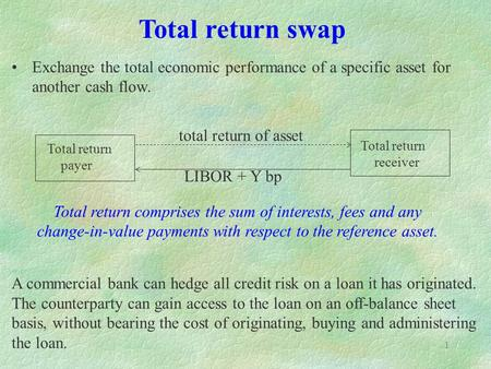 1 Exchange the total economic performance of a specific asset for another cash flow. A commercial bank can hedge all credit risk on a loan it has originated.