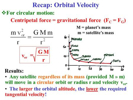  For circular motion: Centripetal force = gravitational force (F C = F G ) Recap: Orbital Velocity M = planet's mass m = satellite's mass r MG v or 