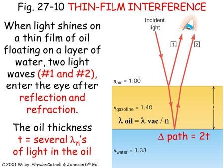 C 2001 Wiley, Physics Cutnell & Johnson 5 th Ed. Fig. 27–10 THIN-FILM INTERFERENCE When light shines on a thin film of oil floating on a layer of water,