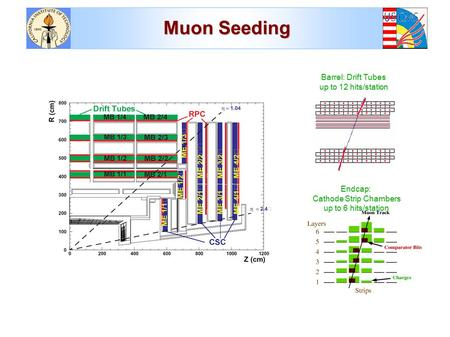Muon Seeding Endcap: Cathode Strip Chambers up to 6 hits/station Barrel: Drift Tubes up to 12 hits/station.