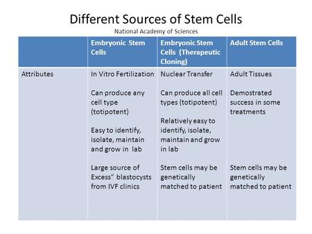 Different Sources of Stem Cells National Academy of Sciences Embryonic Stem Cells Embryonic Stem Cells (Therapeutic Cloning) Adult Stem Cells AttributesIn.