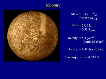 Mercury = 5.4 g/cm 3 (Earth 5.5 g/cm 3 ) = 0.38 that of Earth Mass Radius Density Gravity = 3.3 x 10 26 g = 0.055 M Earth  = 2439 km = 0.38 R Earth Semimajor.