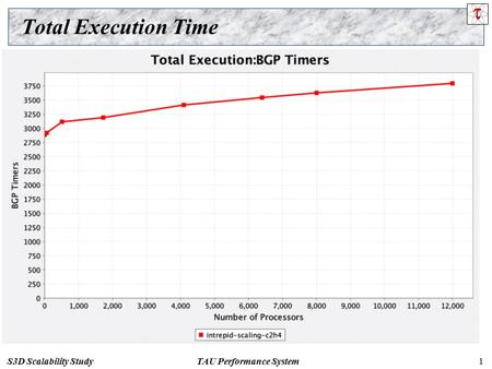 TAU Performance SystemS3D Scalability Study1 Total Execution Time.