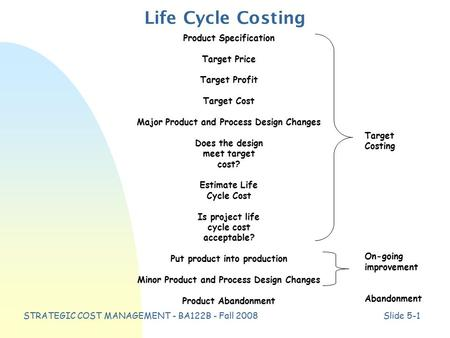 STRATEGIC COST MANAGEMENT - BA122B - Fall 2008Slide 5-1 Life Cycle Costing Product Specification Target Price Target Profit Target Cost Major Product and.