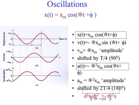 Oscillations x(t)=x m cos(  t+  ) v(t)=-  x m sin (  t+  ) v m =  x m 'amplitude' shifted by T/4 (90 0 ) a(t)=-  2 x m cos(  t+  ) a m =  2 x.