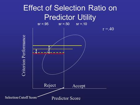 Effect of Selection Ratio on Predictor Utility Reject Accept Predictor Score Criterion Performance r =.40 Selection Cutoff Score sr =.50sr =.10sr =.95.