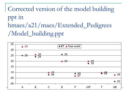 Corrected version of the model building ppt in hmaes/a21/maes/Extended_Pedigrees /Model_building.ppt.