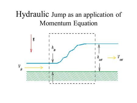 Hydraulic Jump as an application of Momentum Equation