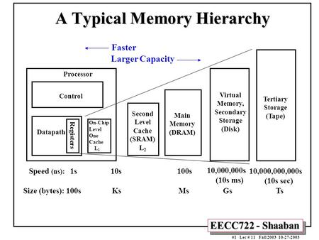 EECC722 - Shaaban #1 Lec # 11 Fall 2003 10-27-2003 A Typical Memory Hierarchy Control Datapath Virtual Memory, Secondary Storage (Disk) Processor Registers.