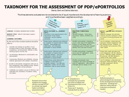TAXONOMY FOR THE ASSESSMENT OF PDP/ePORTFOLIOS Wendy Clark and Jackie Adamson The three elements evaluated are not considered to be of equal importance.