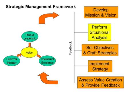 Develop Mission & Vision Perform Situational Analysis Set Objectives & Craft Strategies Implement Strategy Assess Value Creation & Provide Feedback Feedback.
