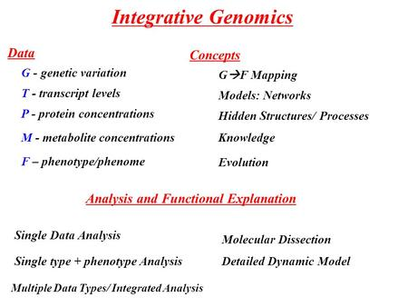Integrative Genomics Data Concepts Analysis and Functional Explanation