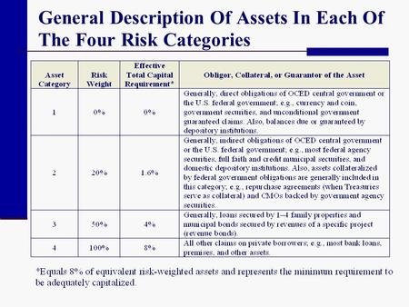 General Description Of Assets In Each Of The Four Risk Categories.