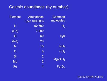 Cosmic abundance (by number)