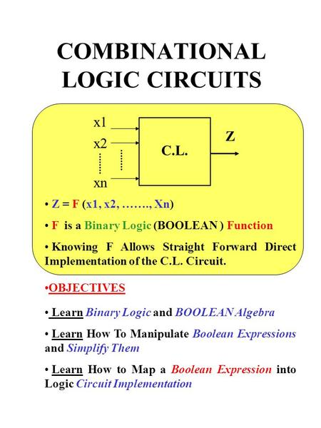 COMBINATIONAL LOGIC CIRCUITS C.L. x1 x2 xn Z Z = F (x1, x2, ……., Xn) F is a Binary Logic (BOOLEAN ) Function Knowing F Allows Straight Forward Direct Implementation.