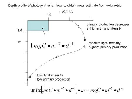 O o o o mgC/m 3 /d m Depth profile of photosynthesis—how to obtain areal estimate from volumetric 1.0 o Low light intensity, low primary production medium.