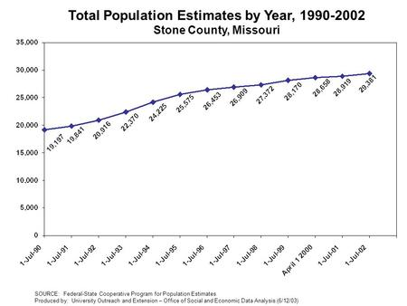 Total Population Estimates by Year, 1990-2002 Stone County, Missouri SOURCE: Federal-State Cooperative Program for Population Estimates Produced by: University.