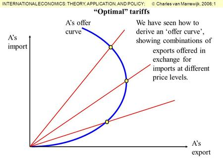 INTERNATIONAL ECONOMICS: THEORY, APPLICATION, AND POLICY;  Charles van Marrewijk, 2006; 1 A's offer curve We have seen how to derive an 'offer curve',