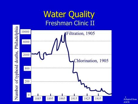 1 Water Quality Freshman Clinic II Number of typhoid deaths, Philadelphia 10000 6000 2000 800 200 0 188518951905191519251935 Filtration, 1905 Chlorination,