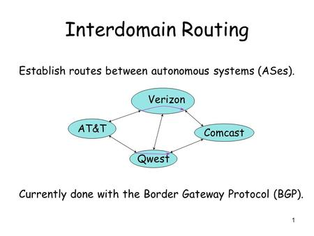 1 Interdomain Routing Establish routes between autonomous systems (ASes). Currently done with the Border Gateway Protocol (BGP). AT&T Qwest Comcast Verizon.