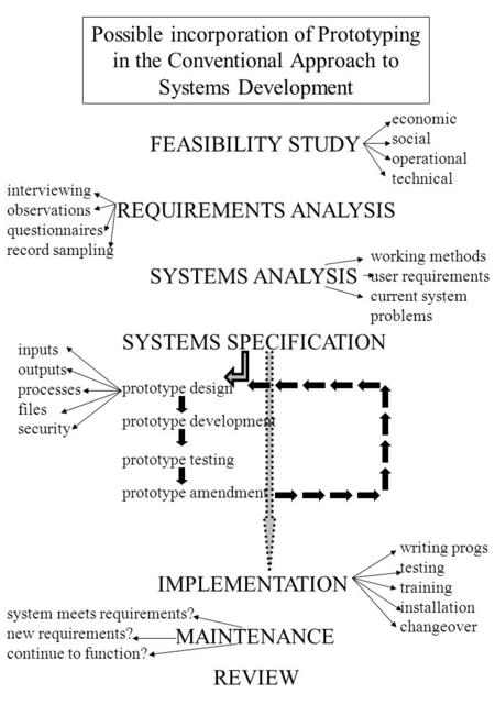 Possible incorporation of Prototyping in the Conventional Approach to Systems Development FEASIBILITY STUDY REQUIREMENTS ANALYSIS SYSTEMS ANALYSIS SYSTEMS.