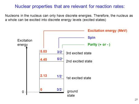 25 Nuclear properties that are relevant for reaction rates: Excitation energy ground state 0 Nucleons in the nucleus can only have discrete energies. Therefore,