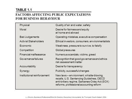 L.J. Brooks, Business & Professional Ethics for Directors, Executives, & Accountants, 3e, Thompson, South-Western, 2004. PhysicalQuality of air and water,